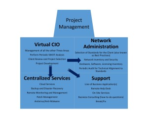 Better Business Systems IT Solutions Process
